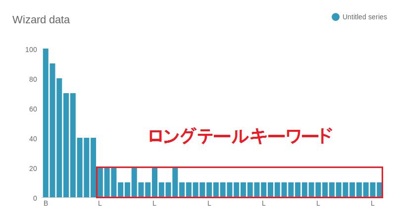 ロングテールSEO データ
