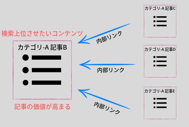 内部リンク-3