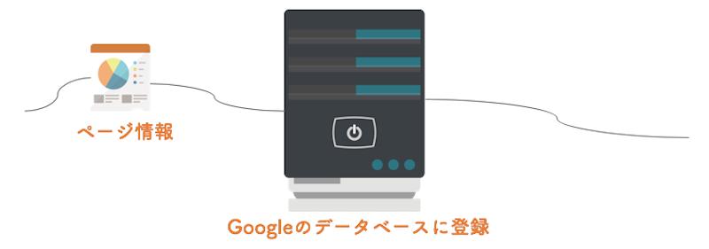 Google 仕組み インデックス