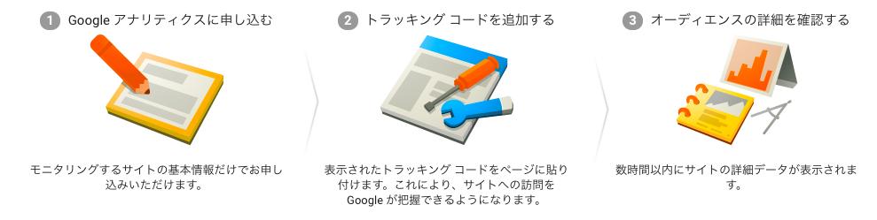 Googleアナリティクス 流れ