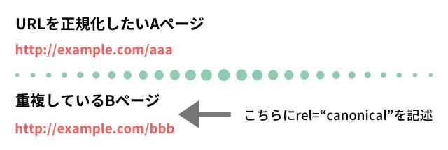カノニカル記述方法