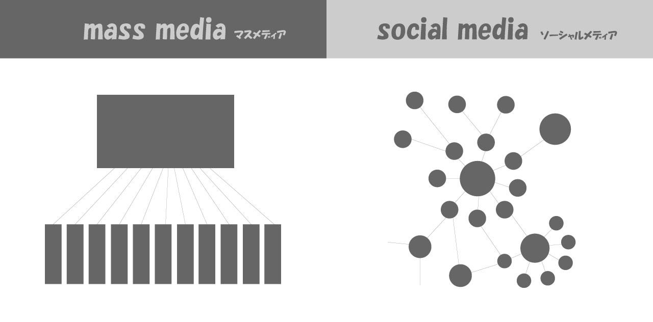 マスメディアとソーシャルメディア