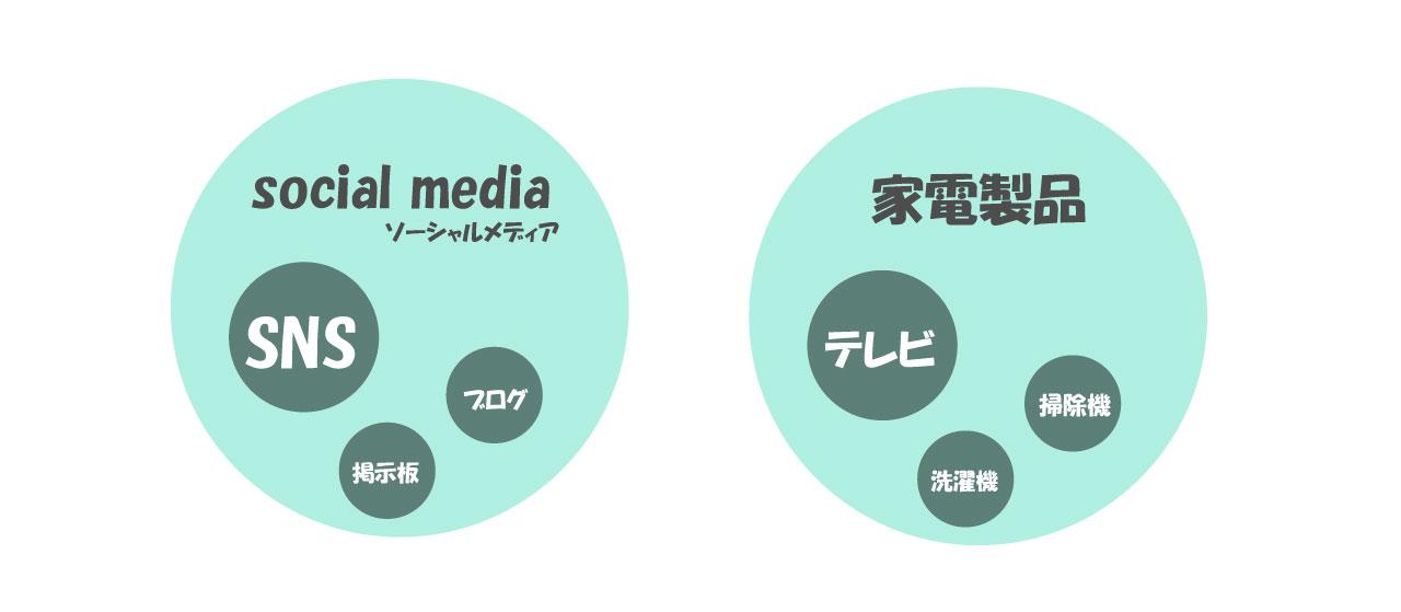 SNSとソーシャルメディア