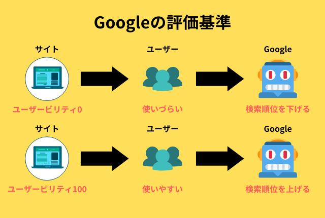 Googleの評価基準